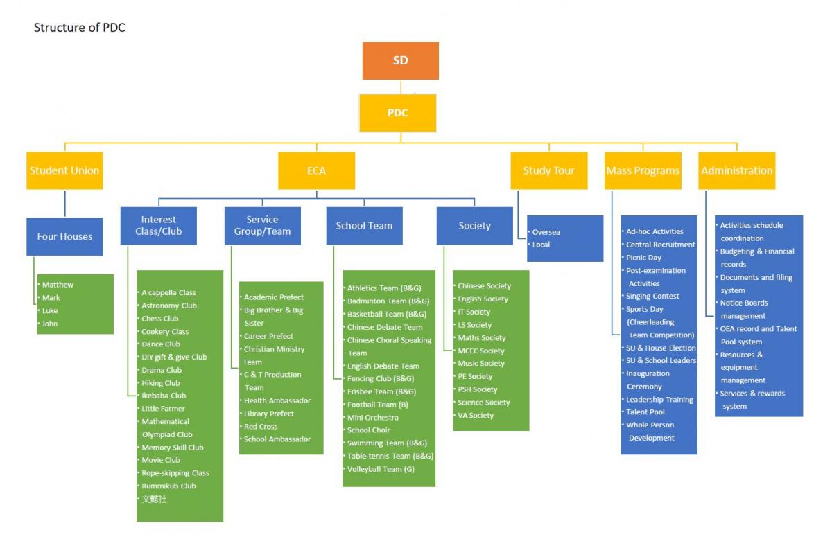 Structure of Potential Development Committee (PDC)